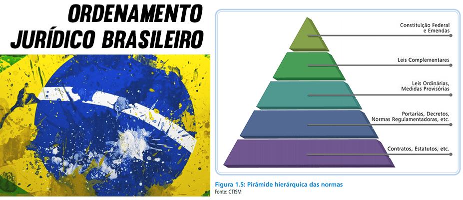 ordenamento jurídico brasileiro